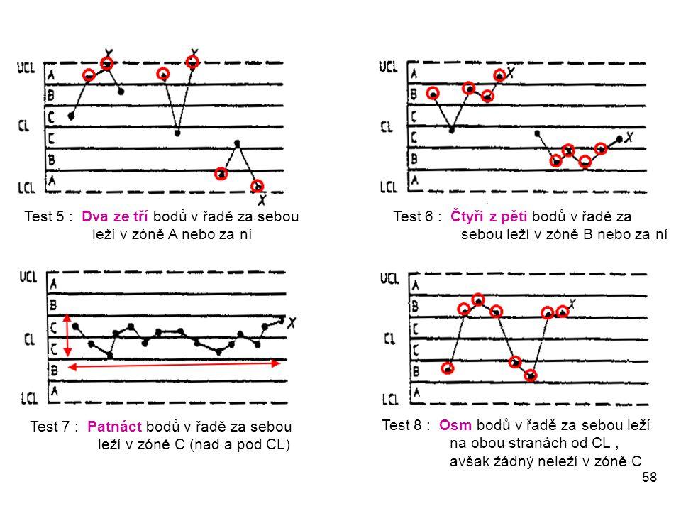 Test 5 : Dva ze tří bodů v řadě za sebou leží v zóně A nebo za ní