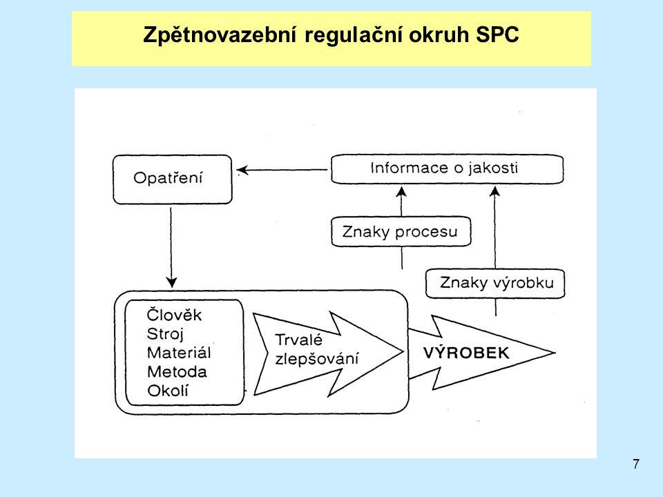Zpětnovazební regulační okruh SPC