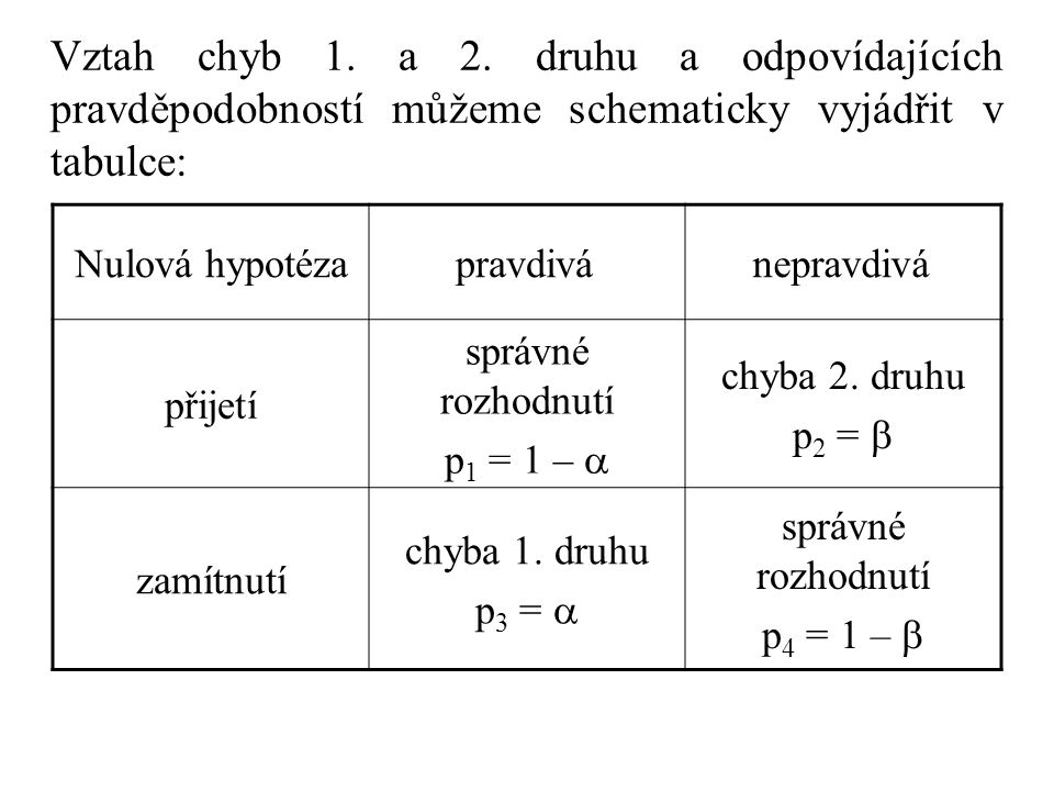 Vztah chyb 1. a 2. druhu a odpovídajících pravděpodobností můžeme schematicky vyjádřit v tabulce: