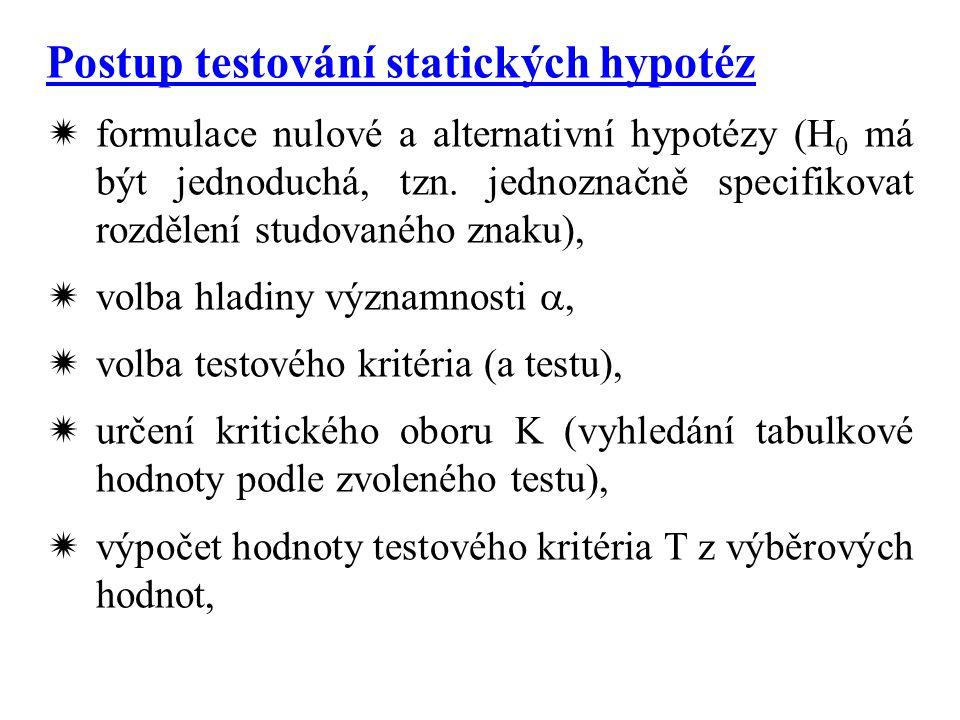 Postup testování statických hypotéz