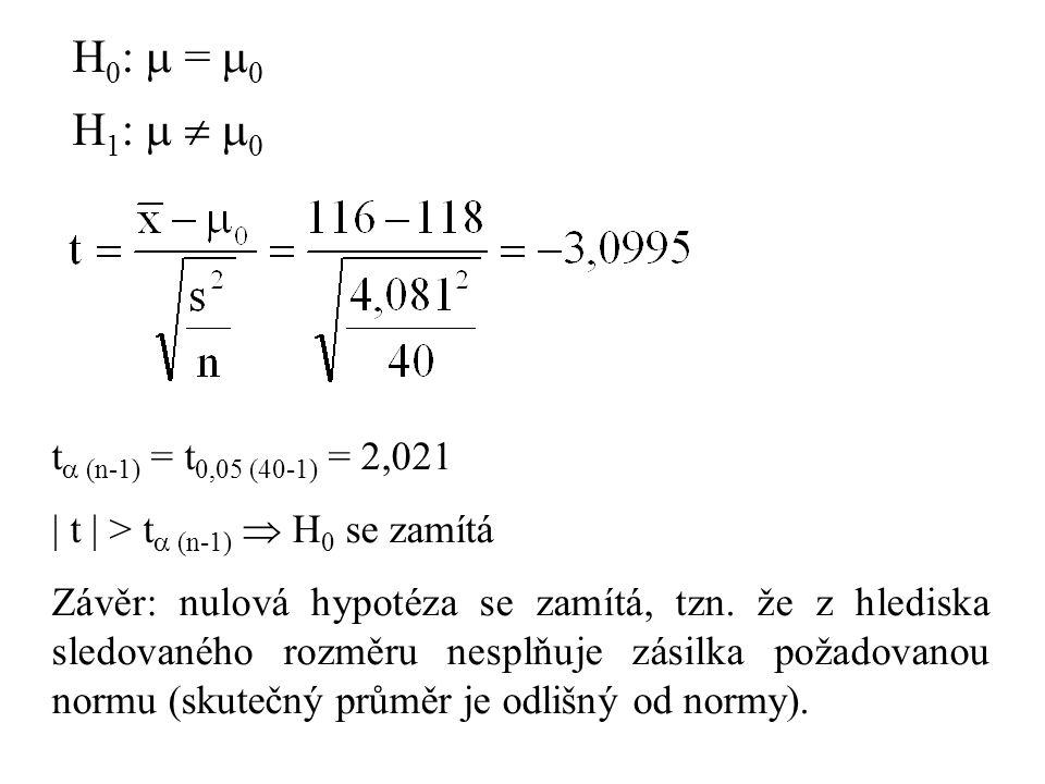 H0:  = 0 H1:   0 t (n-1) = t0,05 (40-1) = 2,021