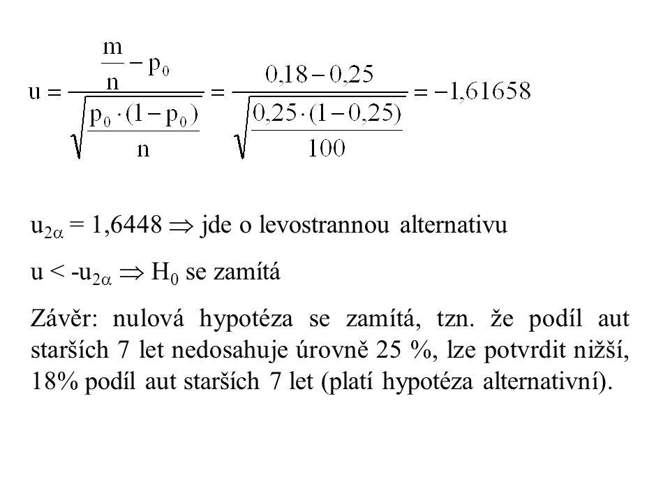 u2 = 1,6448  jde o levostrannou alternativu
