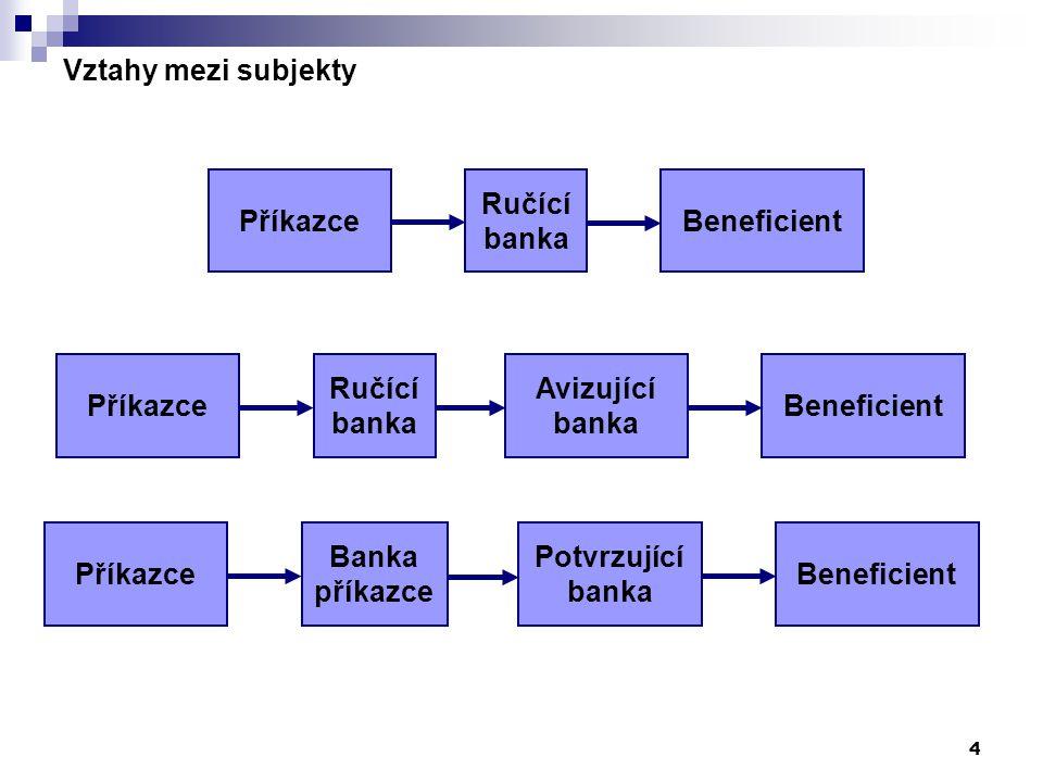 Vztahy mezi subjekty Příkazce. Ručící. banka. Beneficient. Příkazce. Ručící. banka. Avizující.