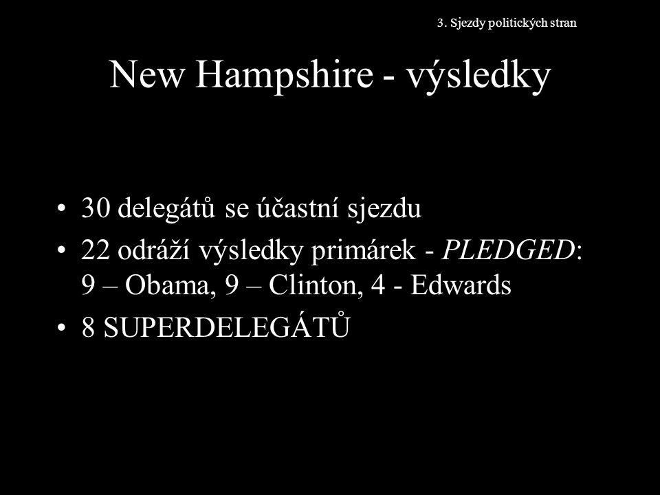 New Hampshire - výsledky