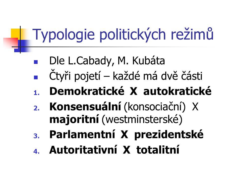Typologie politických režimů