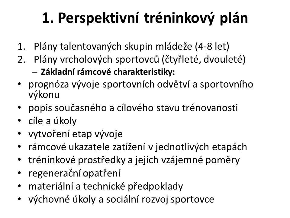 1. Perspektivní tréninkový plán