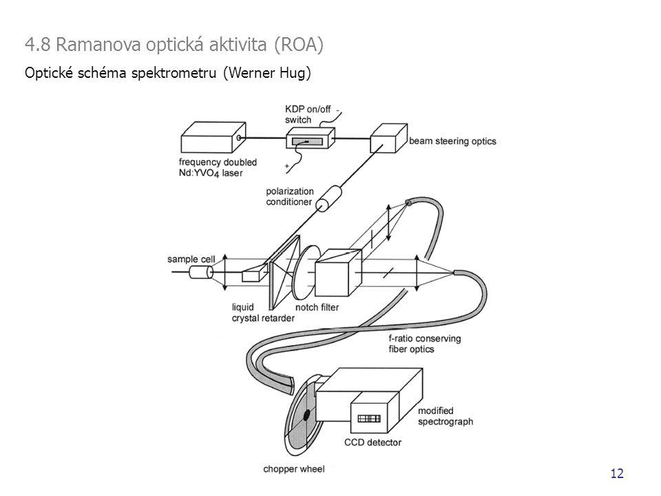 4.8 Ramanova optická aktivita (ROA)