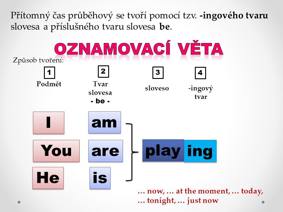 Oznamovací věta I am You are play ing He is
