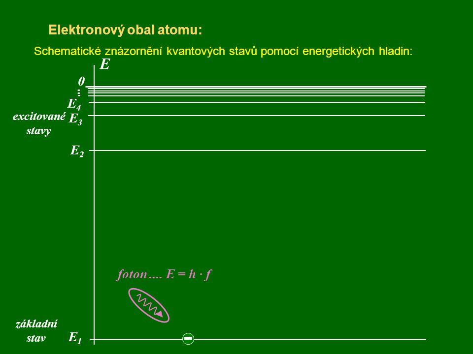 E Elektronový obal atomu: . . . E4 E3 E2 foton .... E = h · f E1