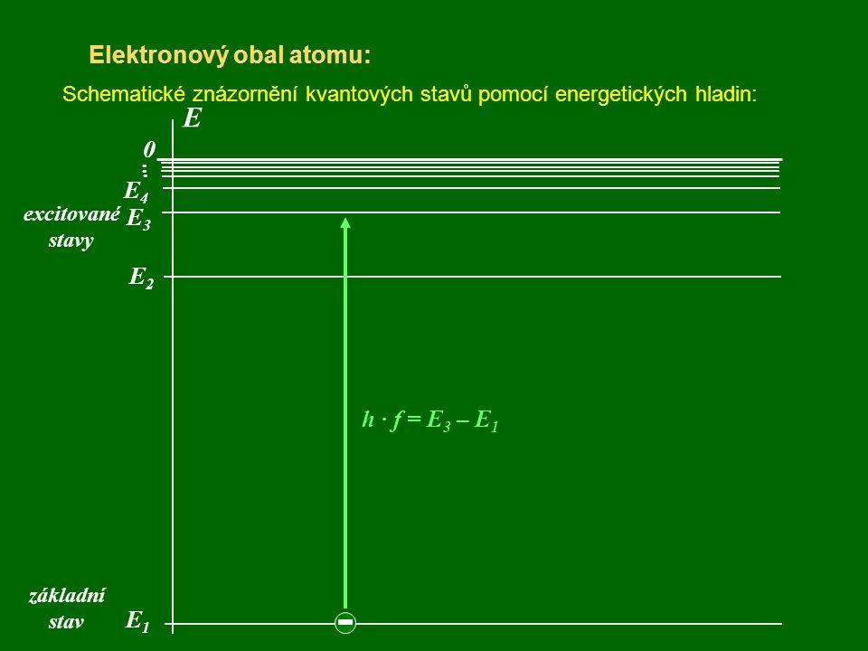 E Elektronový obal atomu: . . . E4 E3 E2 h · f = E3 – E1 E1