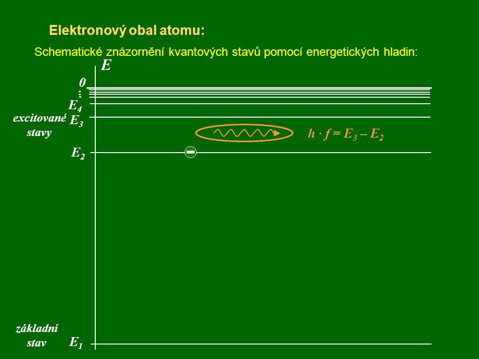 E Elektronový obal atomu: . . . E4 E3 h · f = E3 – E2 E2 E1