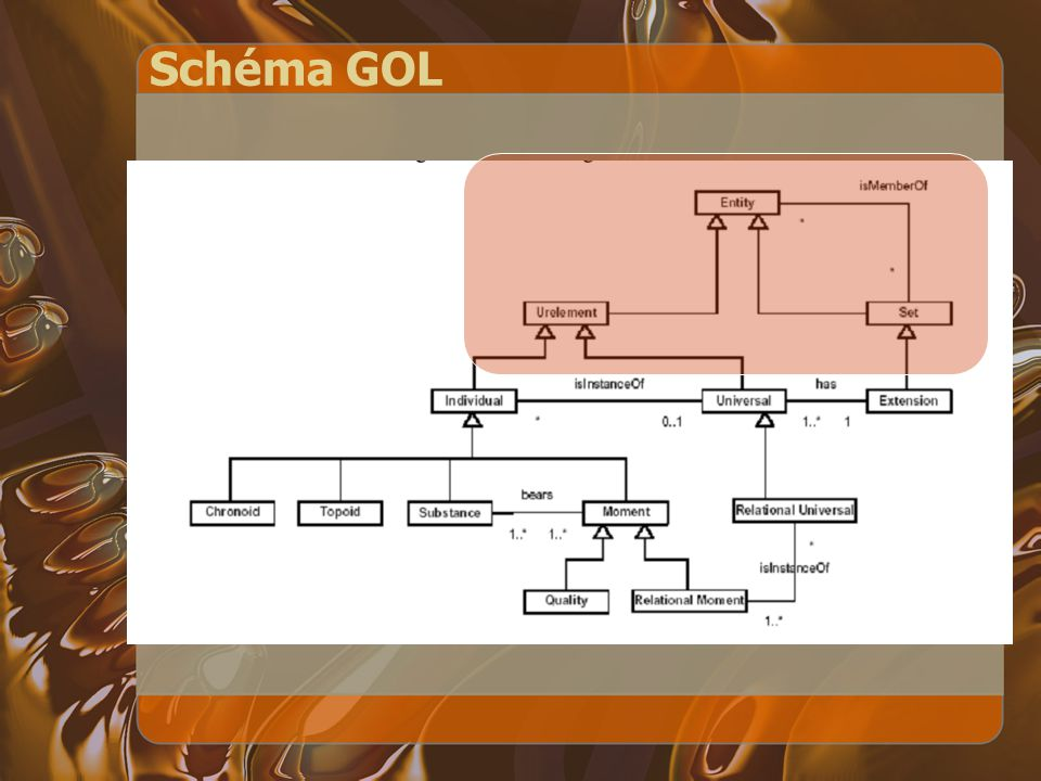 Schéma GOL