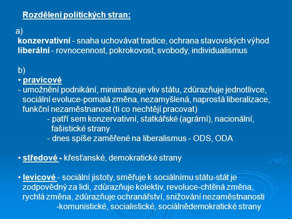 Rozdělení politických stran: