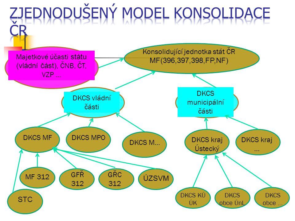 Zjednodušený model konsolidace ČR