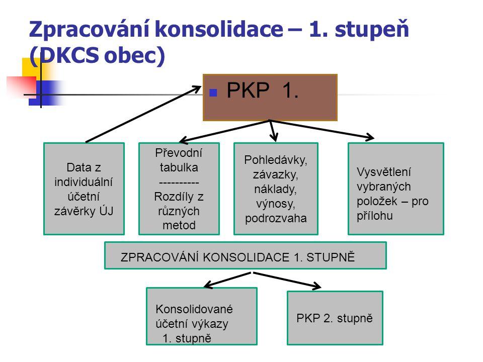 Zpracování konsolidace – 1. stupeň (DKCS obec)