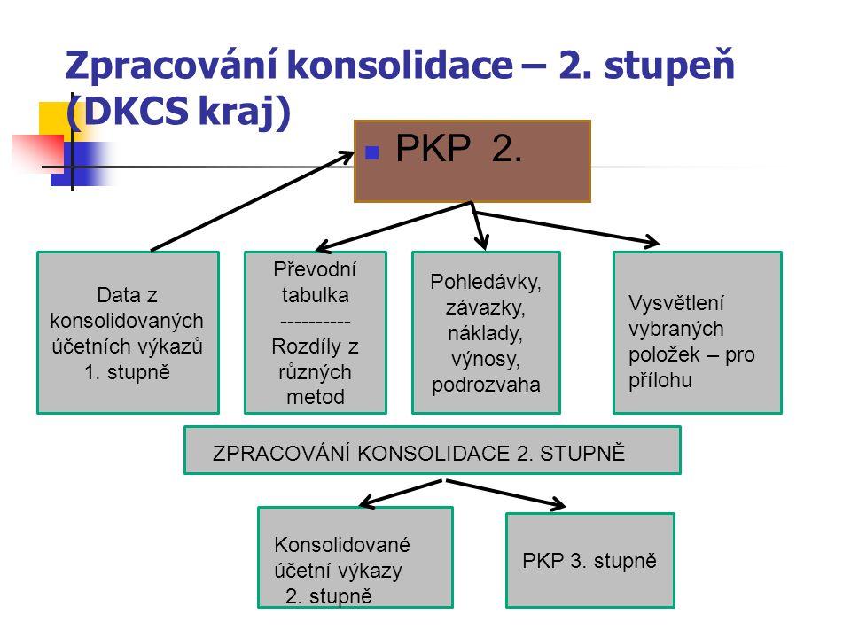 Zpracování konsolidace – 2. stupeň (DKCS kraj)