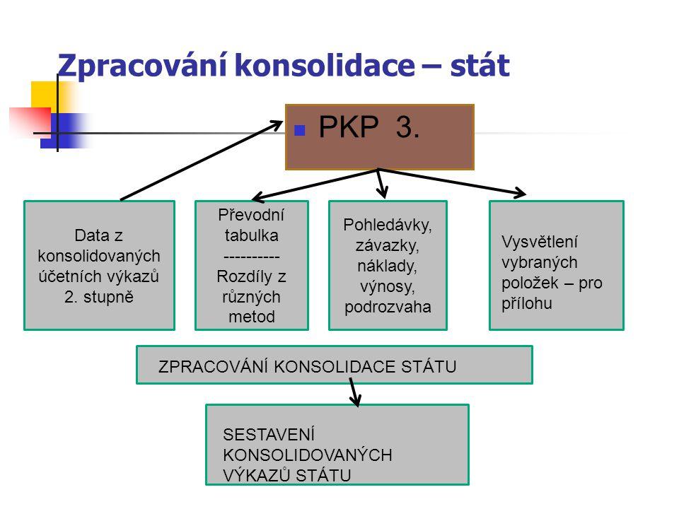 Zpracování konsolidace – stát