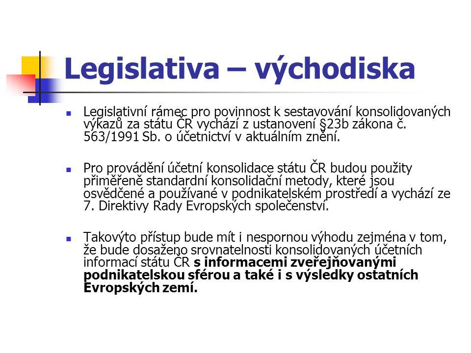 Legislativa – východiska