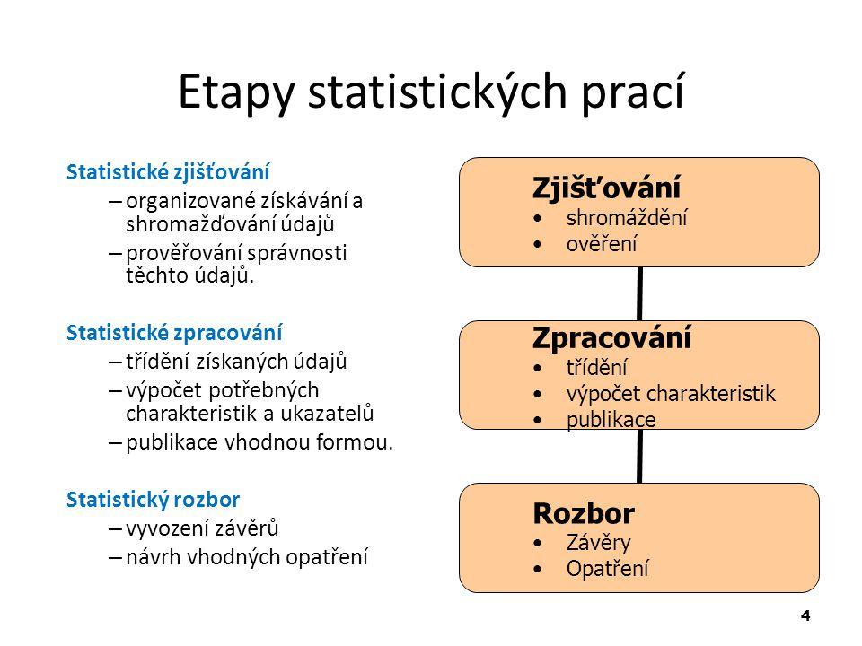 Etapy statistických prací