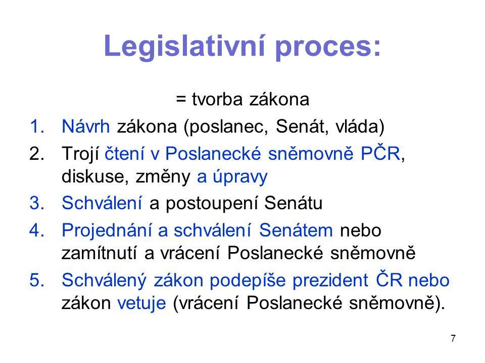 Legislativní proces: = tvorba zákona