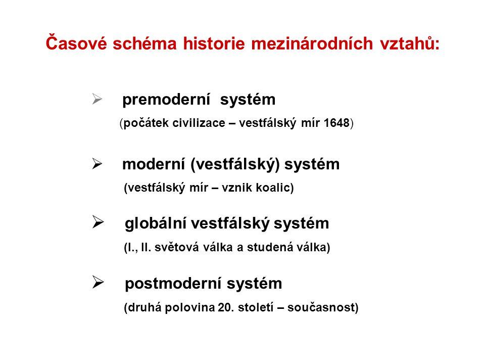 Časové schéma historie mezinárodních vztahů: