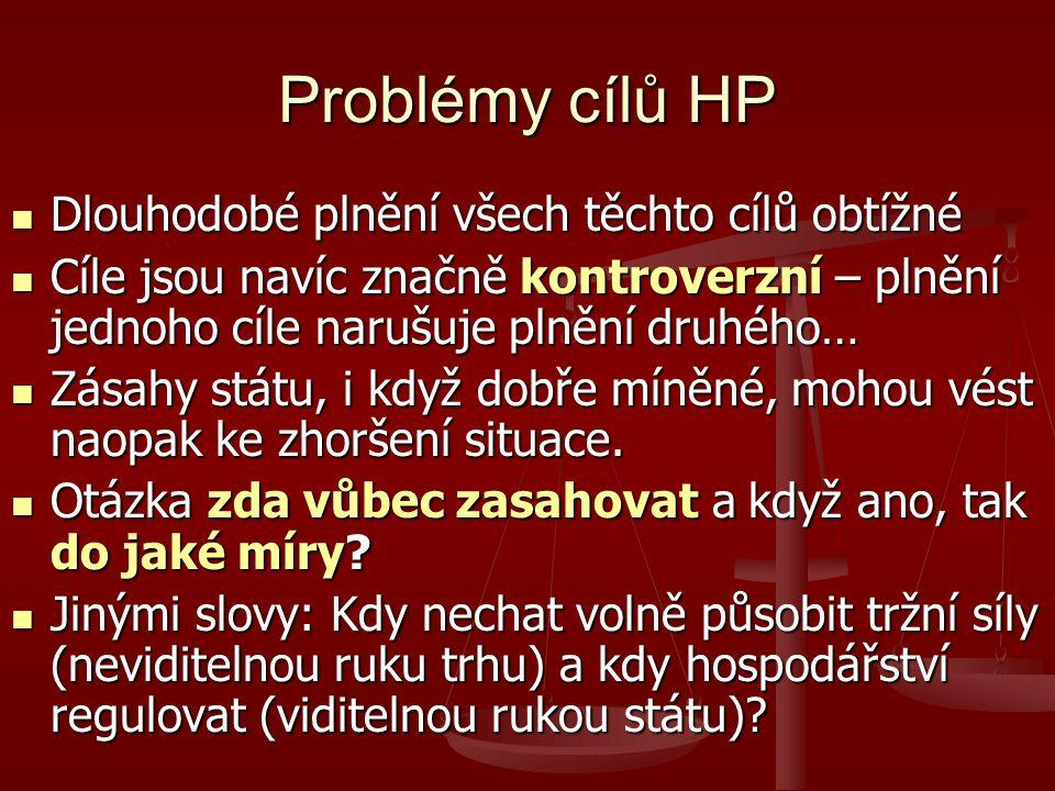 Problémy cílů HP Dlouhodobé plnění všech těchto cílů obtížné