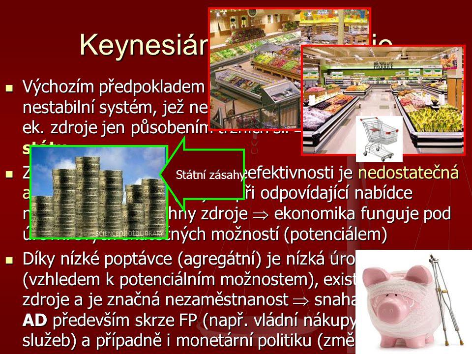 Keynesiánská ekonomie