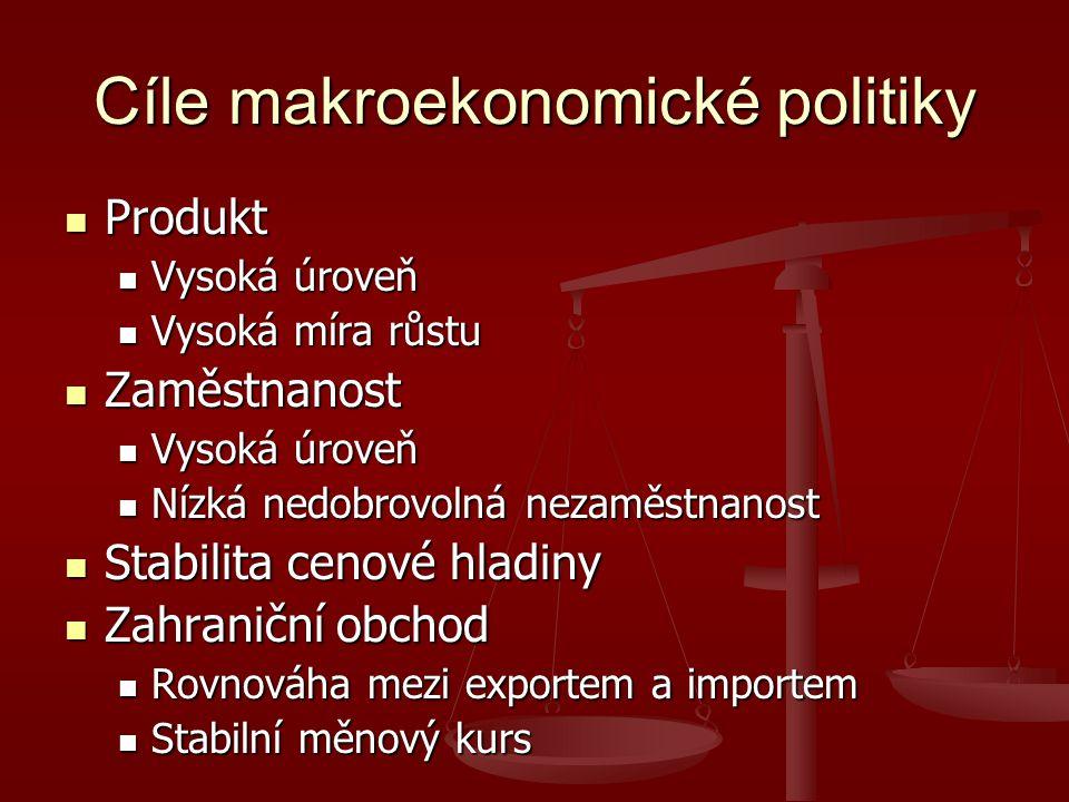 Cíle makroekonomické politiky