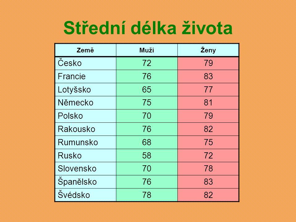 Střední délka života Česko 72 79 Francie 76 83 Lotyšsko 65 77 Německo