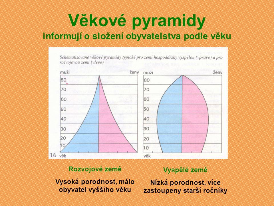 Věkové pyramidy informují o složení obyvatelstva podle věku
