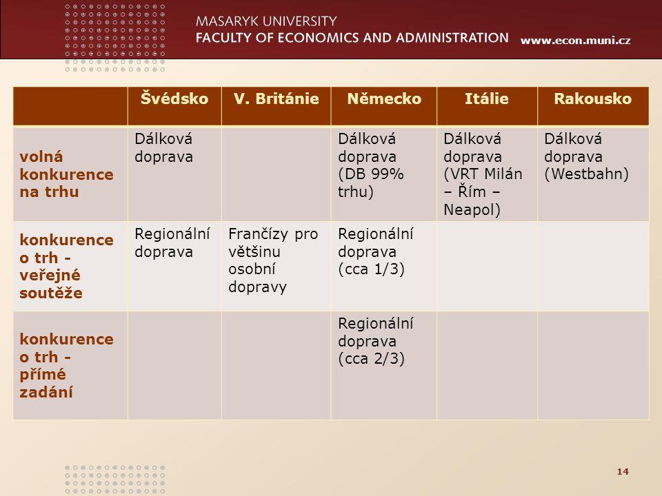 Švédsko V. Británie. Německo. Itálie. Rakousko. volná. konkurence na trhu. Dálková doprava. Dálková doprava (DB 99% trhu)