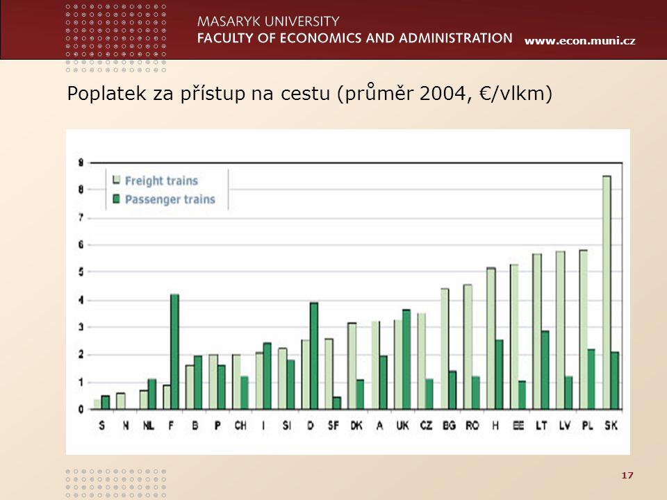 Poplatek za přístup na cestu (průměr 2004, €/vlkm)