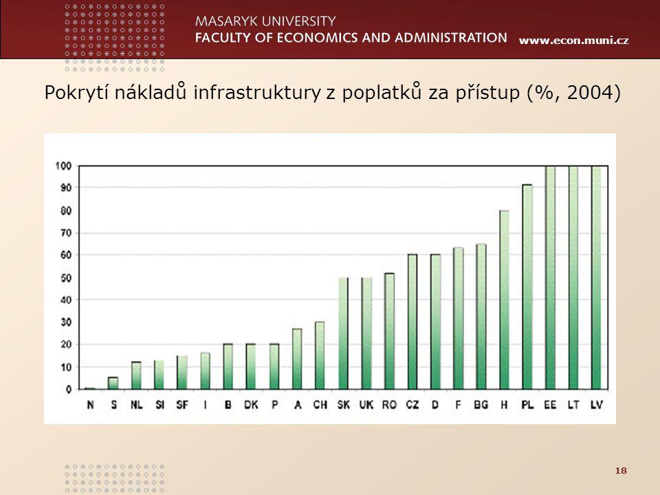 Pokrytí nákladů infrastruktury z poplatků za přístup (%, 2004)