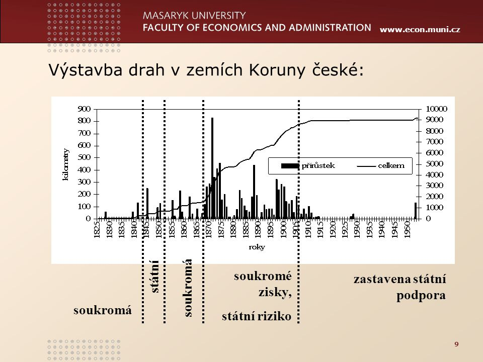 Výstavba drah v zemích Koruny české: