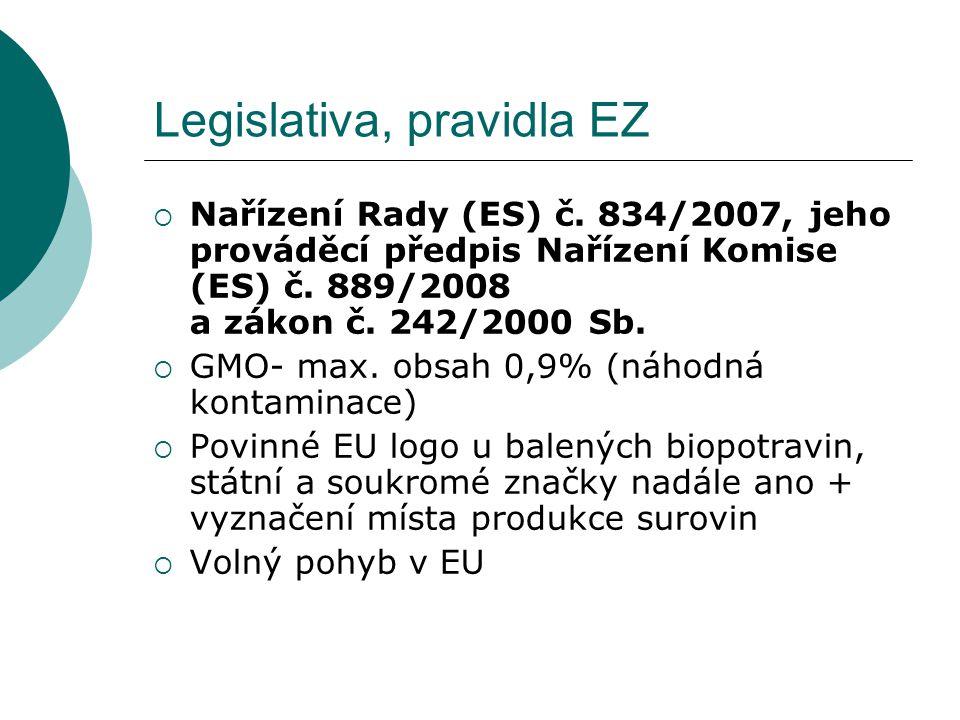 Legislativa, pravidla EZ