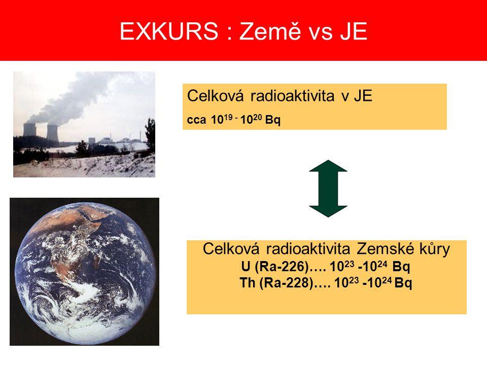 Celková radioaktivita Zemské kůry