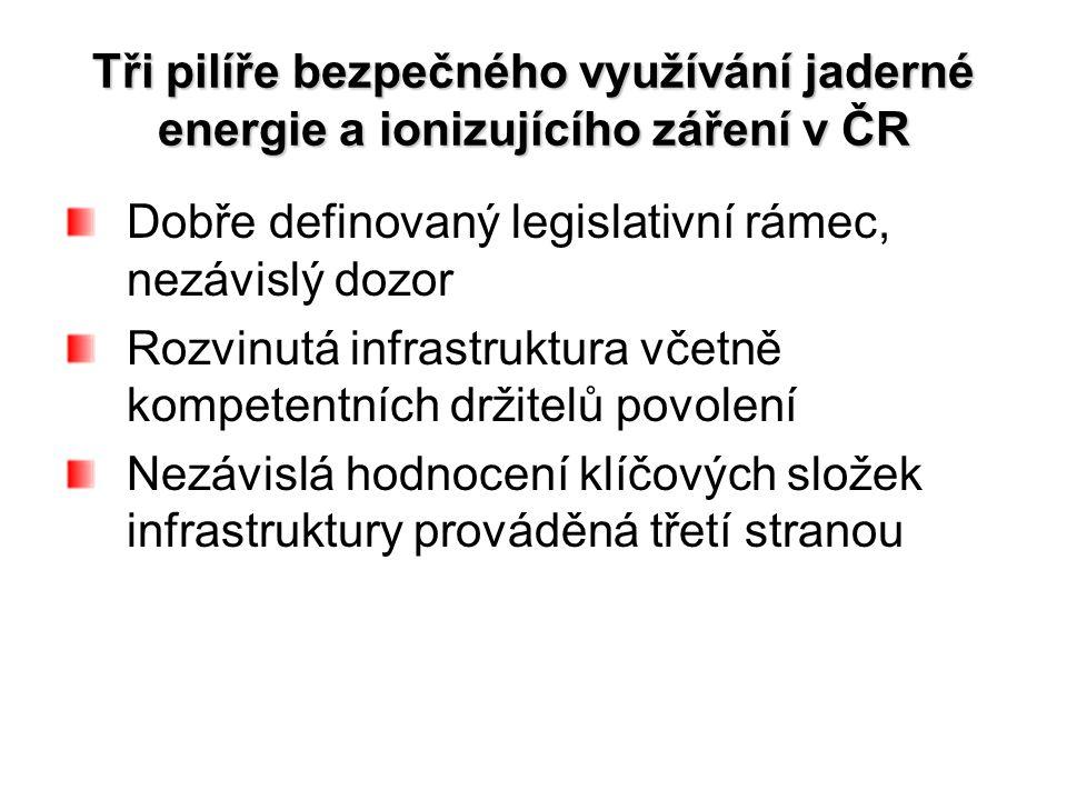 Dobře definovaný legislativní rámec, nezávislý dozor