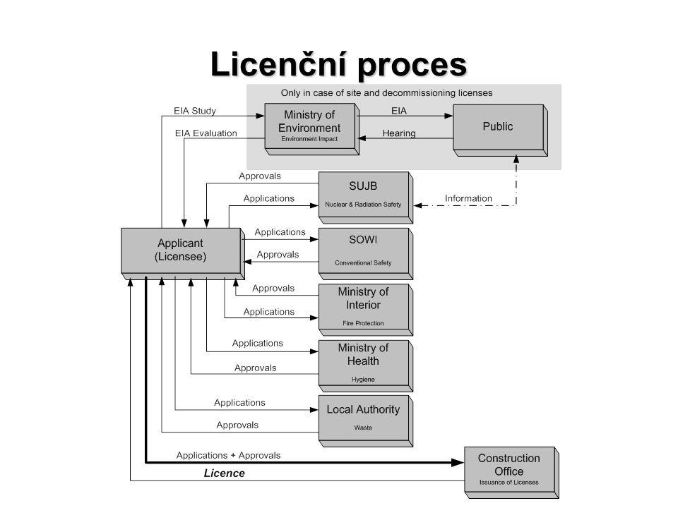 Licenční proces 38