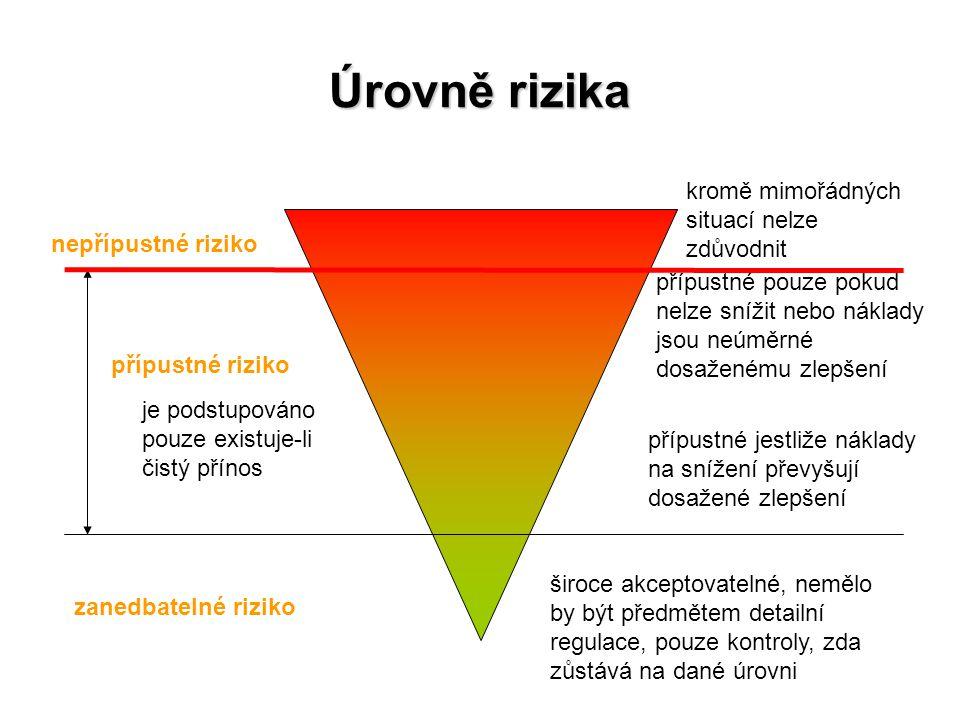 Úrovně rizika kromě mimořádných situací nelze zdůvodnit