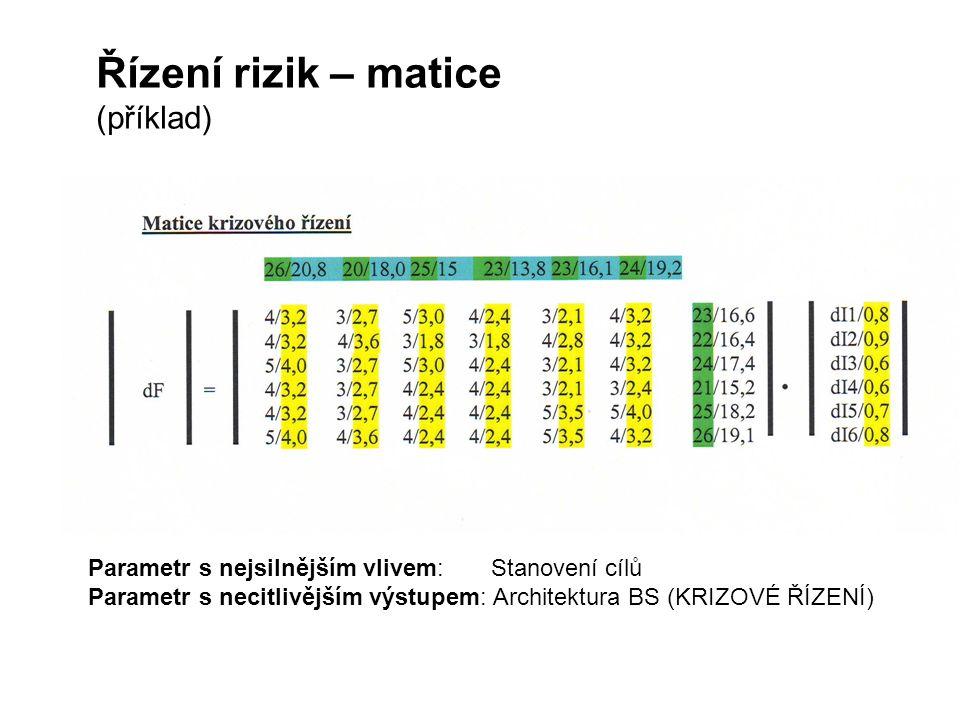 Řízení rizik – matice (příklad)
