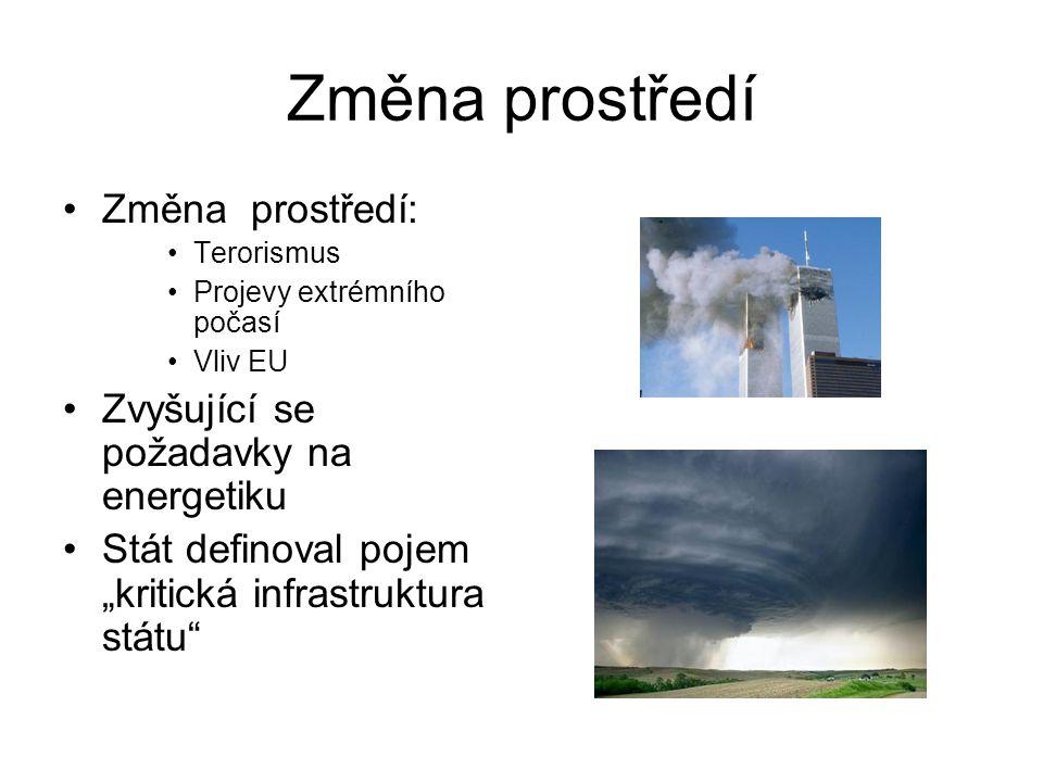 Změna prostředí Změna prostředí: Zvyšující se požadavky na energetiku