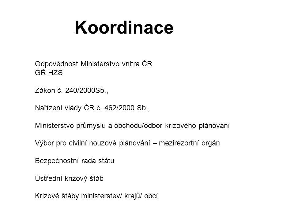 Koordinace Odpovědnost Ministerstvo vnitra ČR GŘ HZS