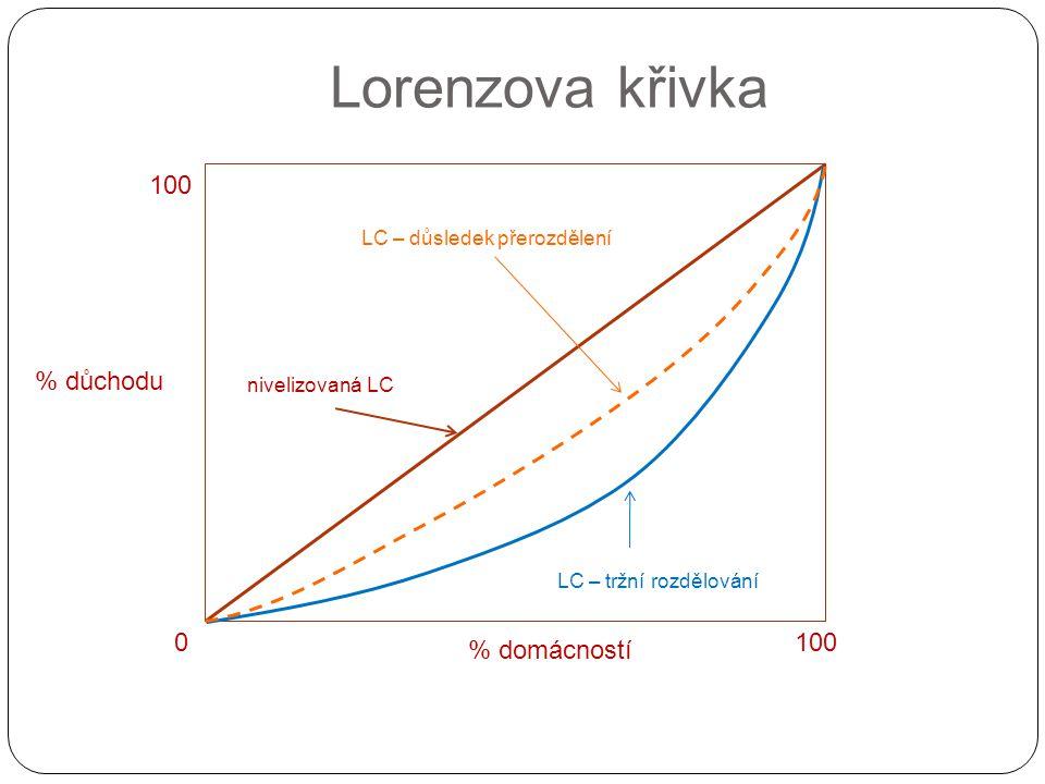 Lorenzova křivka 100 % důchodu 100 % domácností