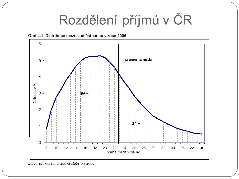 Rozdělení příjmů v ČR