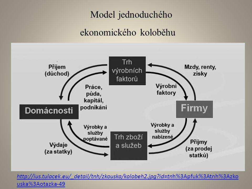 Model jednoduchého ekonomického koloběhu