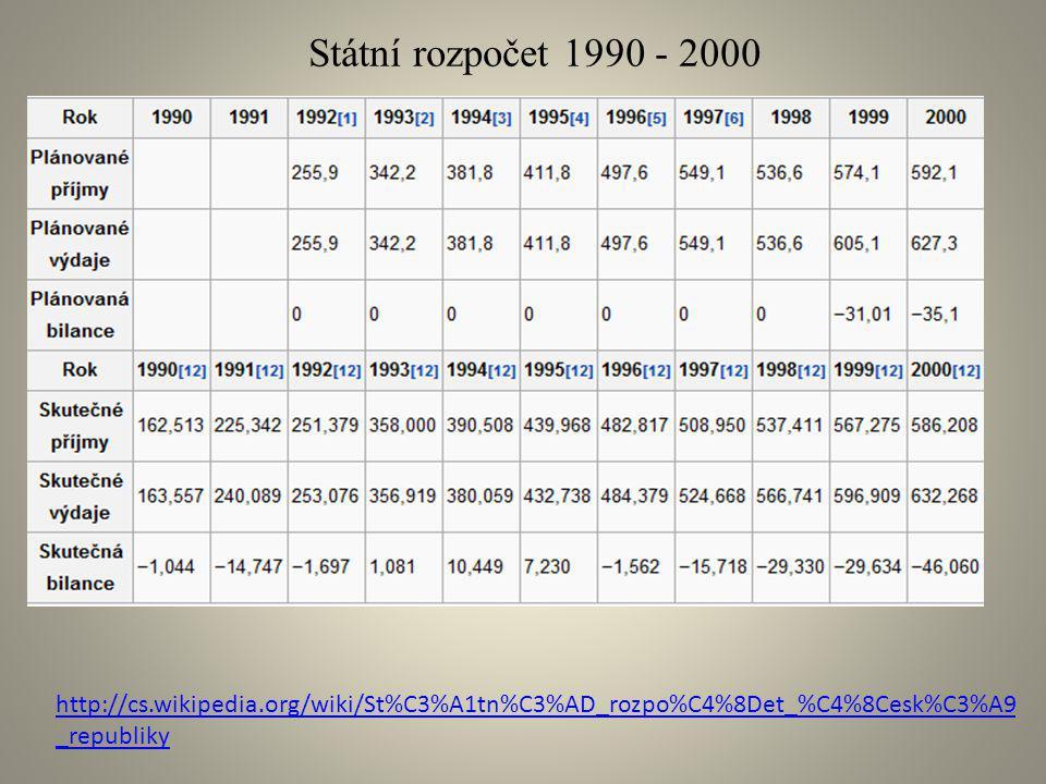 Státní rozpočet 1990 - 2000 http://cs.wikipedia.org/wiki/St%C3%A1tn%C3%AD_rozpo%C4%8Det_%C4%8Cesk%C3%A9_republiky.