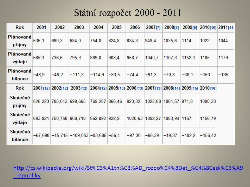 Státní rozpočet 2000 - 2011 http://cs.wikipedia.org/wiki/St%C3%A1tn%C3%AD_rozpo%C4%8Det_%C4%8Cesk%C3%A9_republiky.