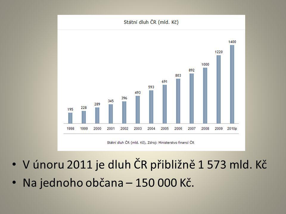 V únoru 2011 je dluh ČR přibližně 1 573 mld. Kč