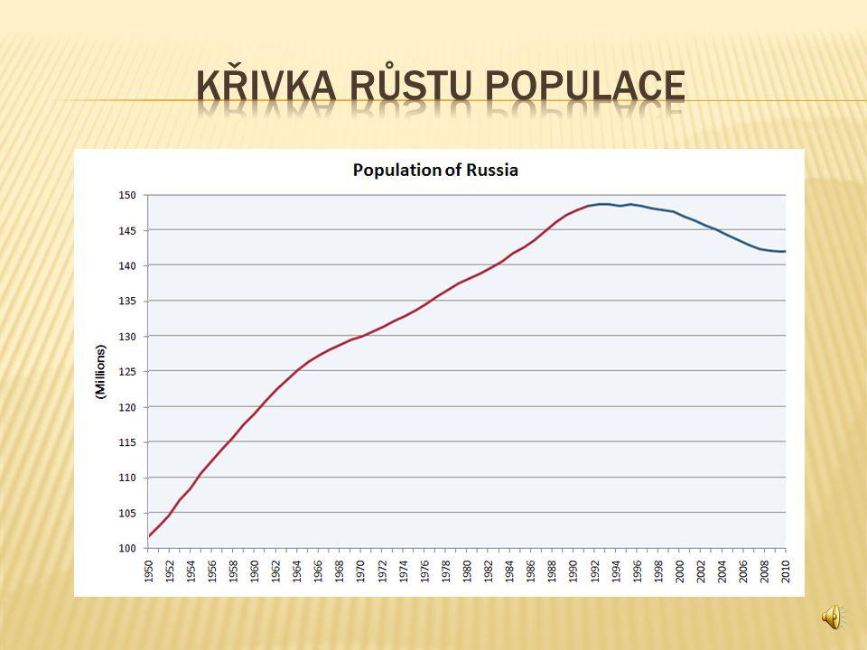 KŘIVKA RŮSTU POPULACE