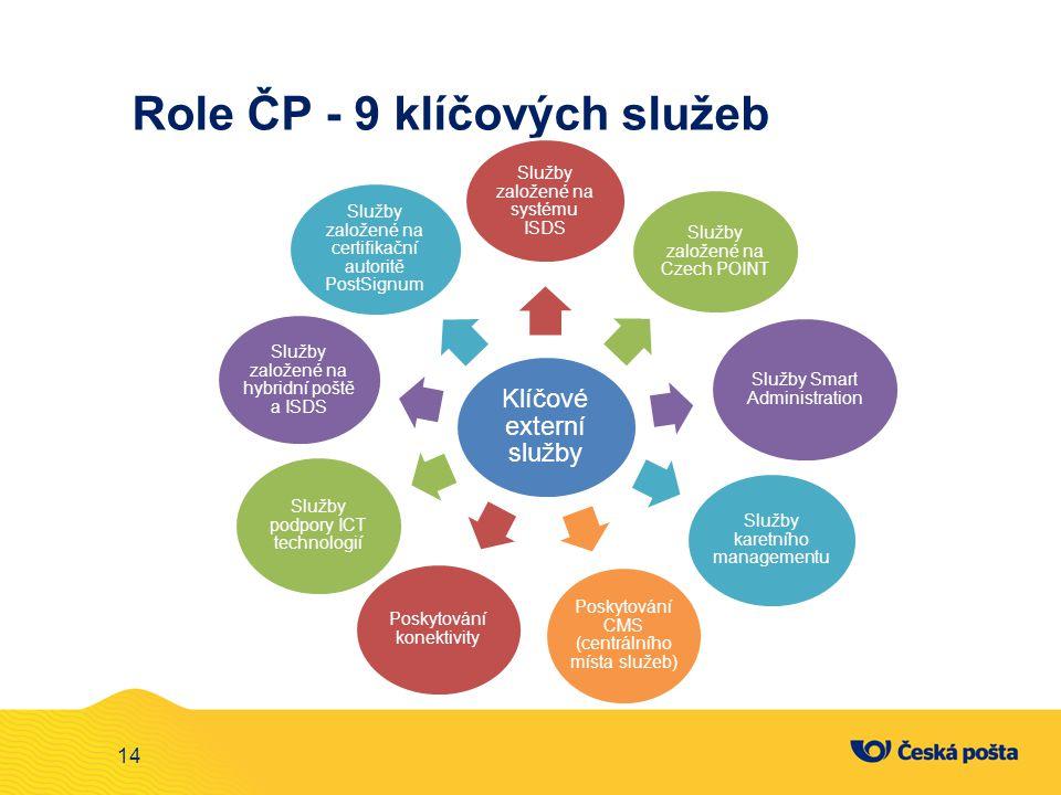 Role ČP - 9 klíčových služeb